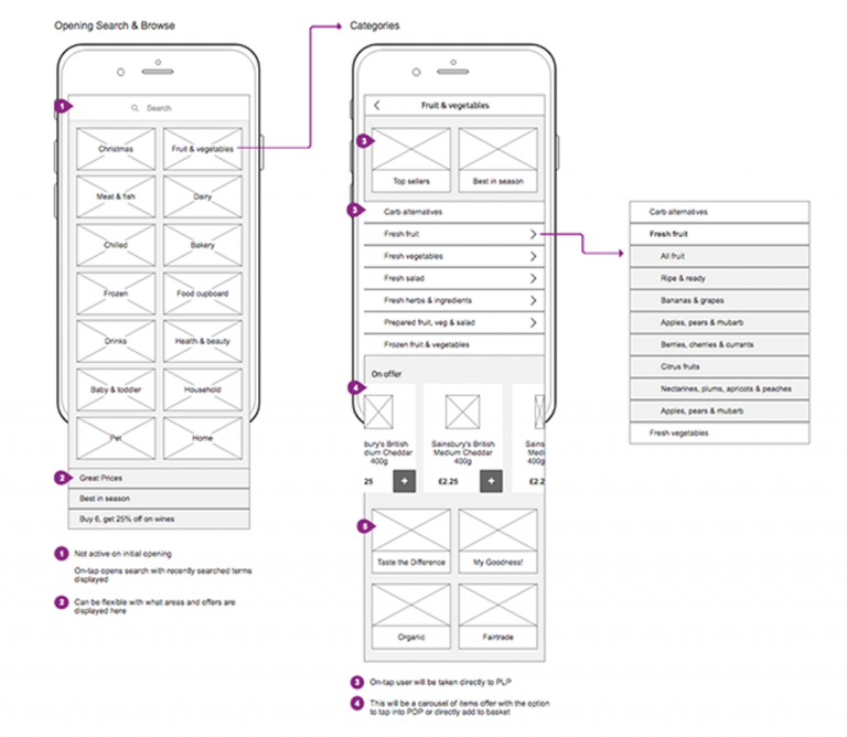 Sainsbury's App wireframing